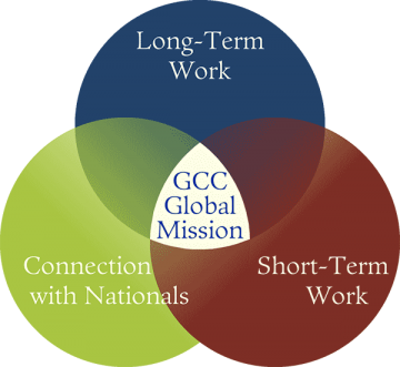 Glenwood global mission vision diagram